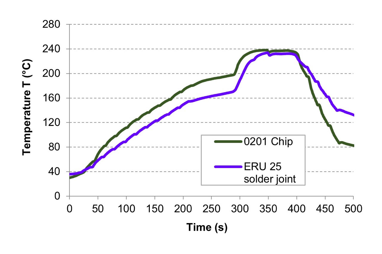 Time-temperature profile of the prepared areas of the demoboard during condensation soldering with the Vision TripleX