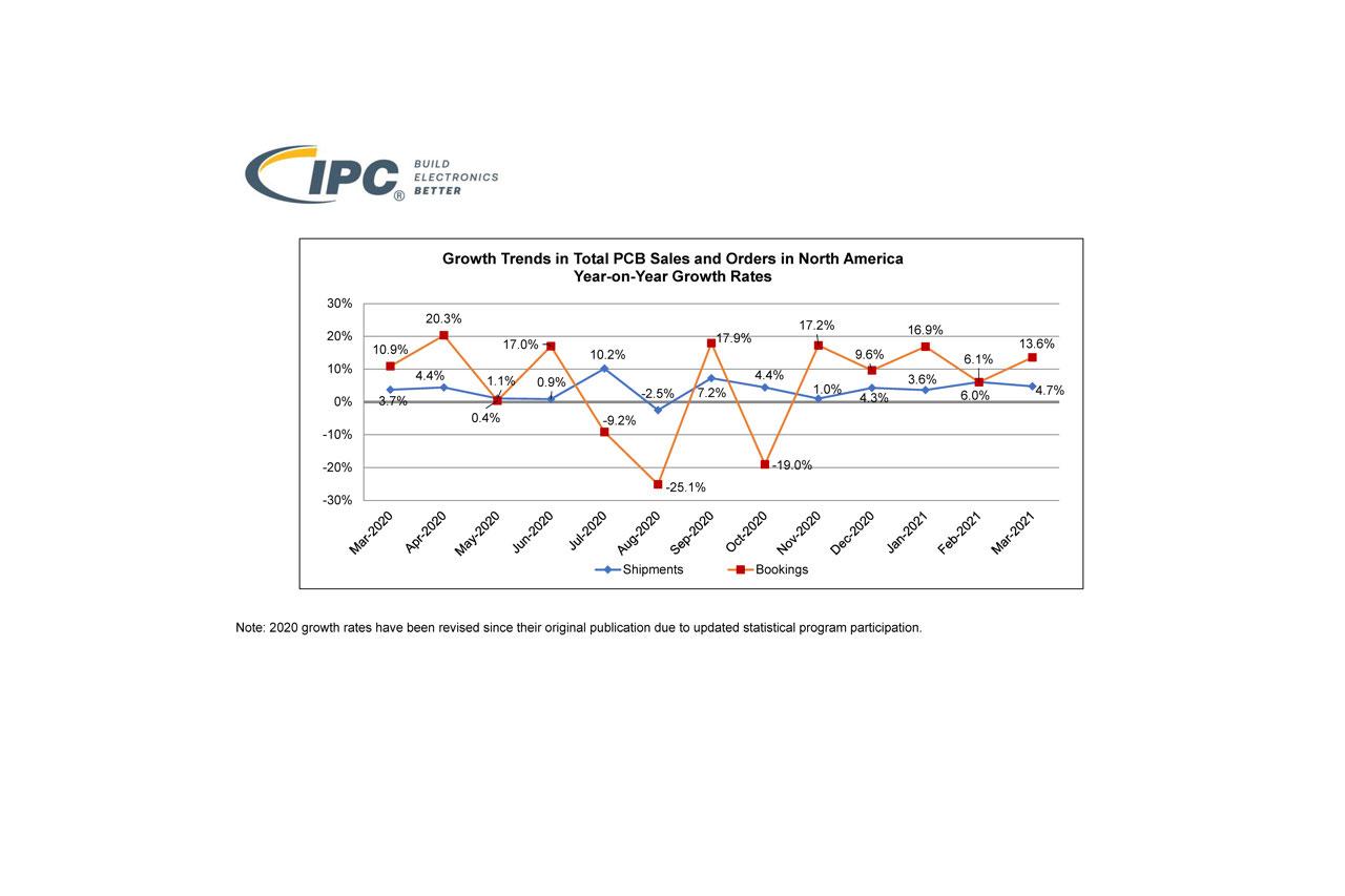 ipc graph 2